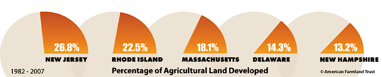Ag Land Development