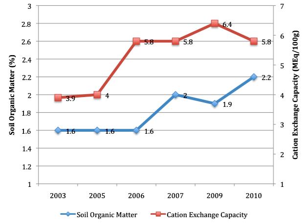 Soil Organic Matter vs CEC