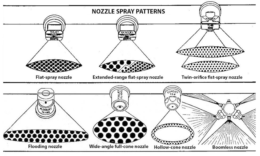 Nozzle Spray Patterns